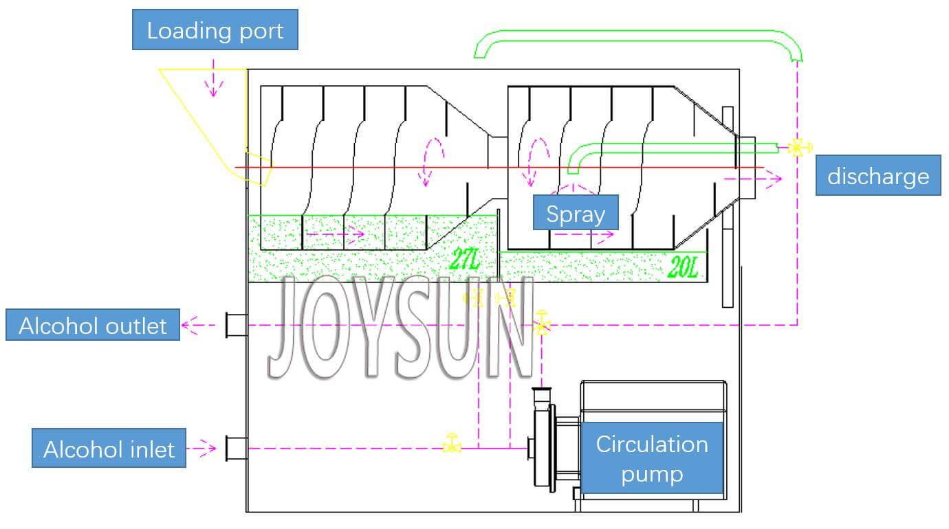 softgel-washing-machine-brief-structure