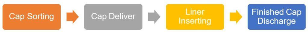 cap-liner-insertion-machine-workflow