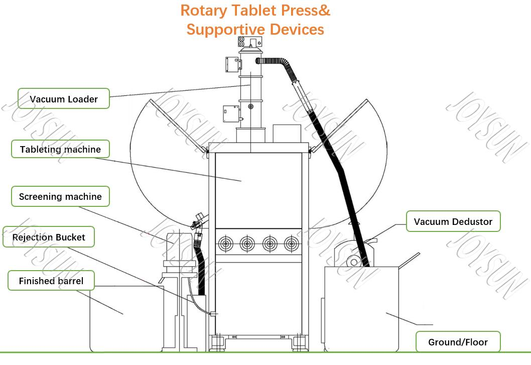Rotary-Tablet-Press-and-Supportive-Equipment