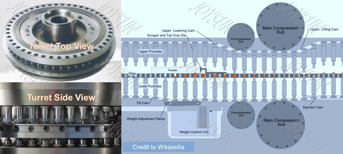rotary-press-turret