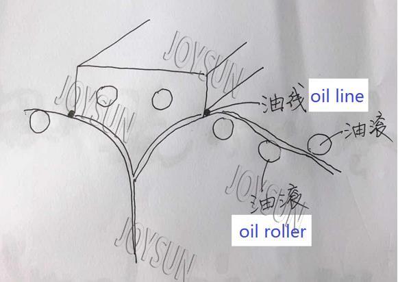 lubrication-roller-softgel-machine